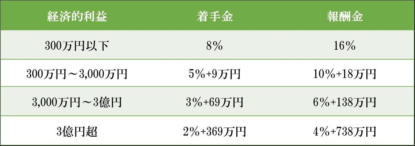 日本弁護士連合会報酬等基準