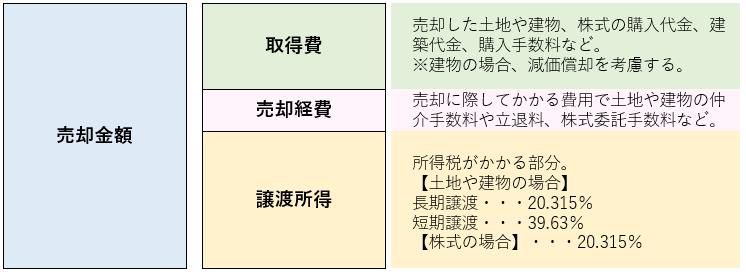 譲渡所得の計算イメージ、売却金額、取得費、売却経費、譲渡所得