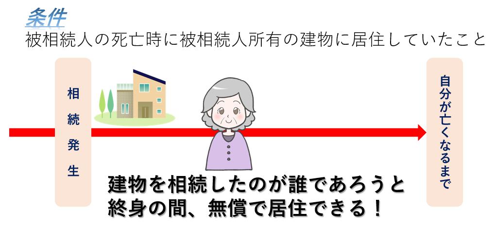 税理士事務所レクサー、名古屋、相続税専門、相続申告、配偶者居住権