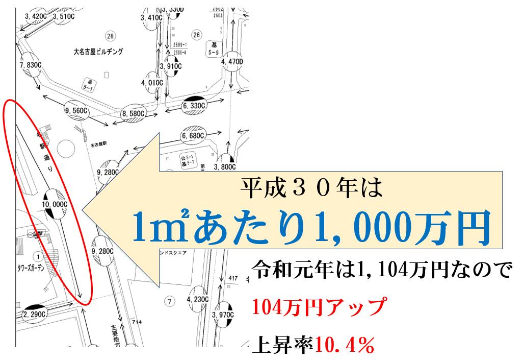 令和元年の路線価は平成30年から104万円アップ、上昇率10.4%、税理士事務所レクサー、名古屋、相続専門、土地評価