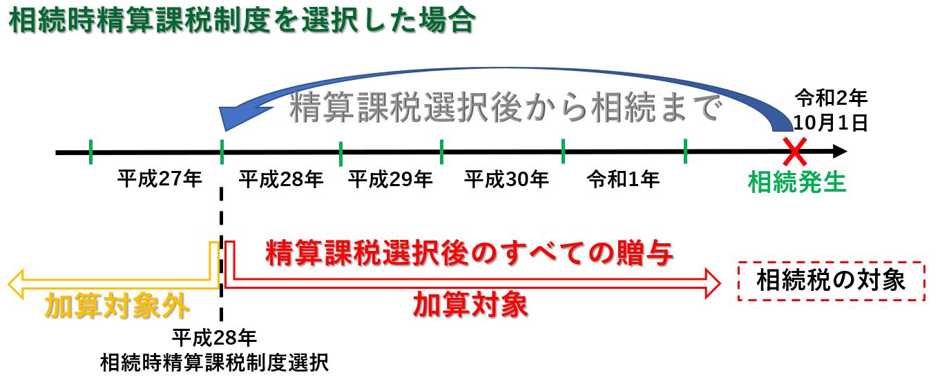 税理士事務所レクサー、名古屋、相続時精算課税制度、生前贈与、暦年贈与、2500万円、110万円