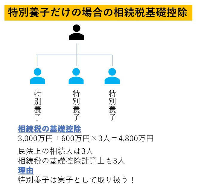 税理士事務所レクサー、名古屋、養子縁組、相続、相続税申告、相続相談