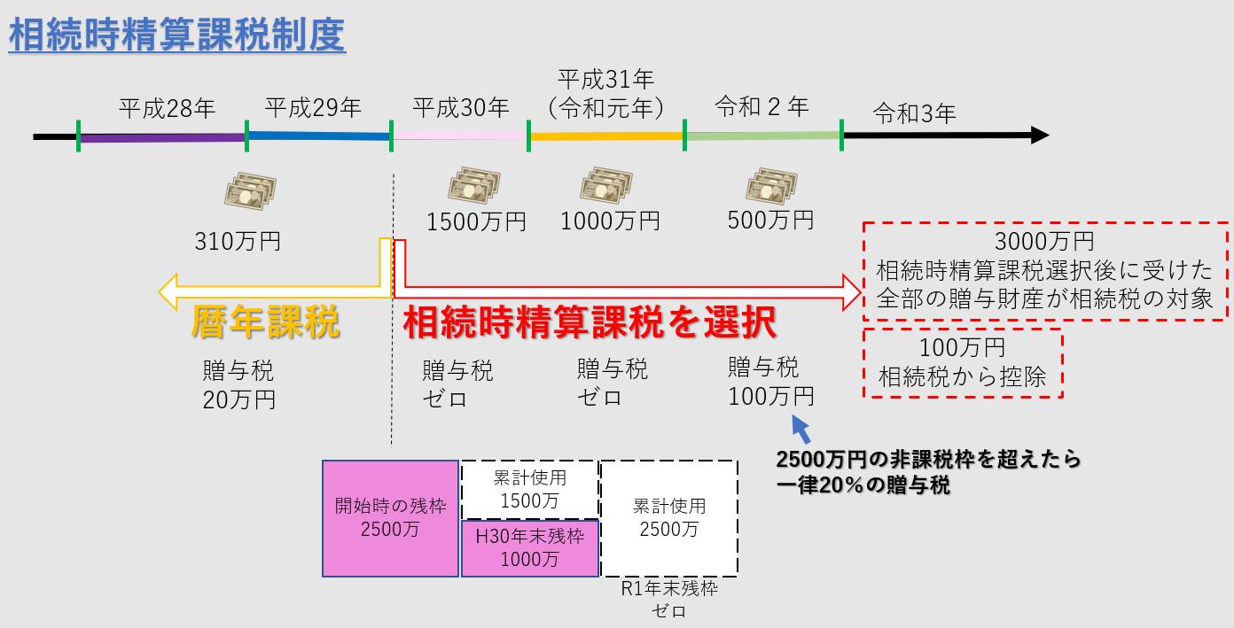 税理士事務所レクサー、名古屋、相続時精算課税